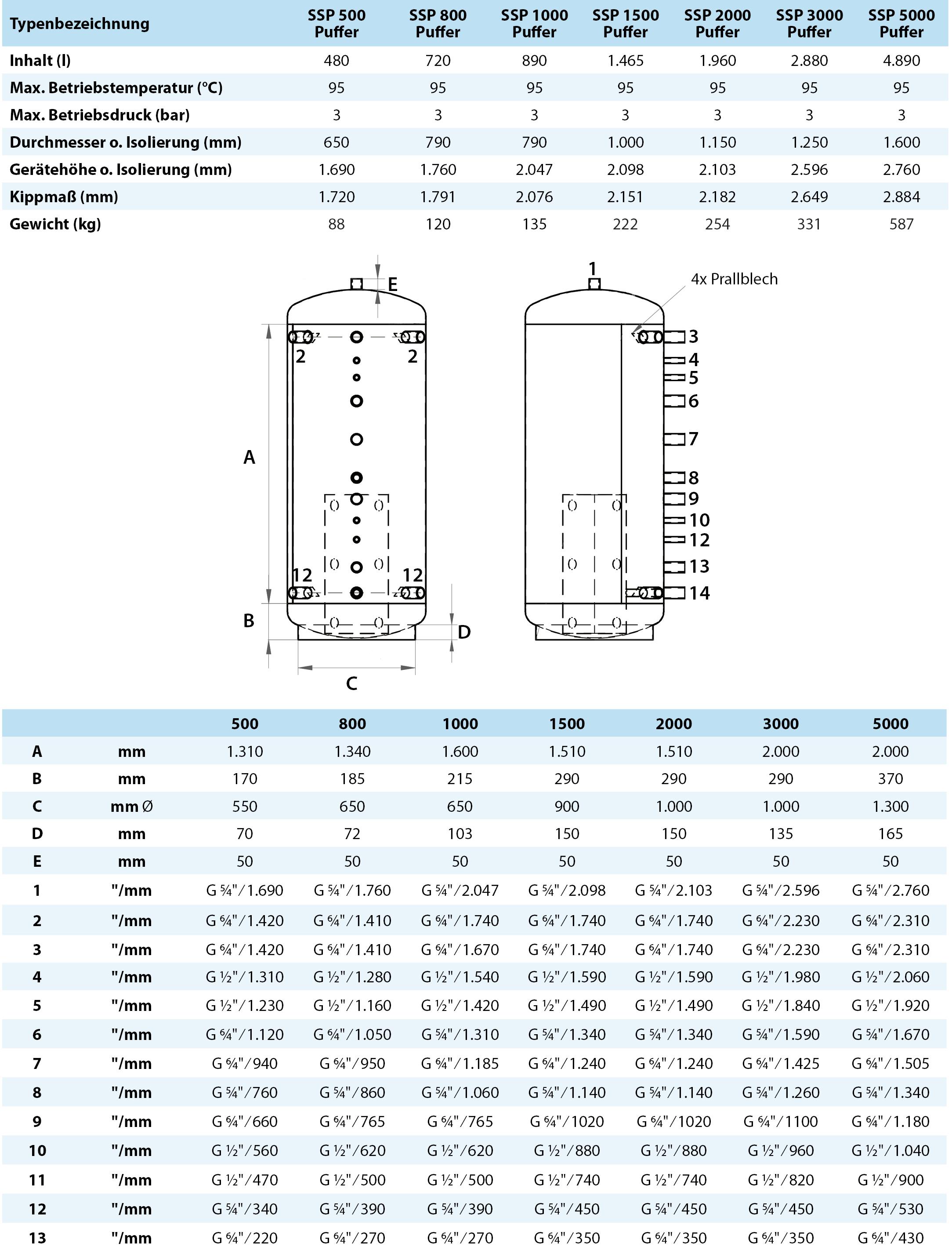 Technische Daten Schichtpuffer